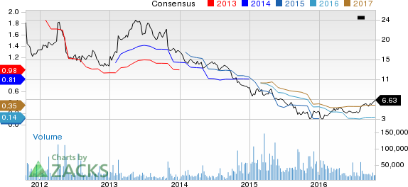 Avon (AVP) Appears Attractive: Invest in the Stock Now