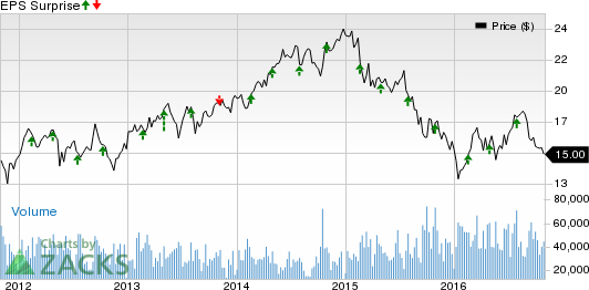 Will Host Hotels (HST) Q3 Earnings Disappoint Investors?