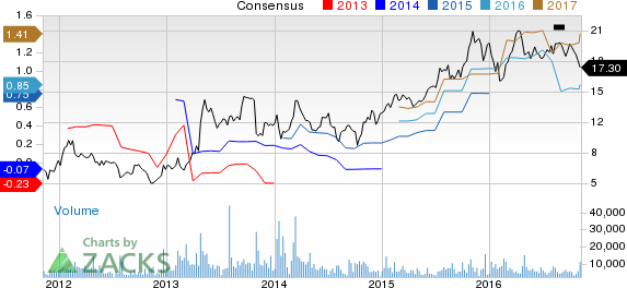 Boyd Gaming (BYD): Strong Industry, Solid Earnings Estimate Revisions