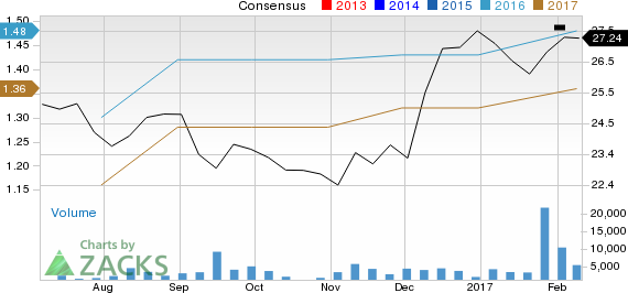 Top Ranked Value Stocks to Buy for February 10th