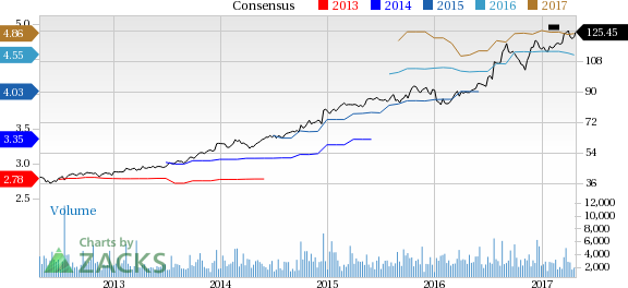 Cintas (CTAS) Down 2.3% Since Earnings Report: Can It Rebound?