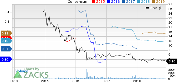 LendingClub Corporation Price and Consensus