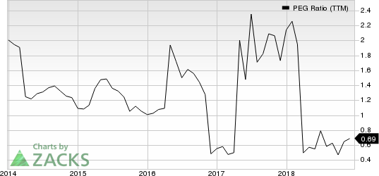 Seaspan Corporation PEG Ratio (TTM)