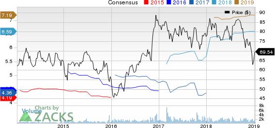 IBERIABANK Corporation Price and Consensus