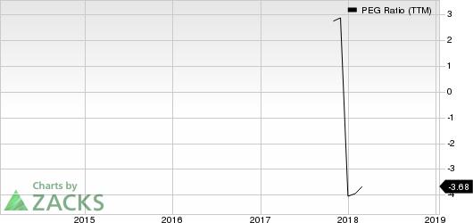 Atlantica Yield PLC PEG Ratio (TTM)