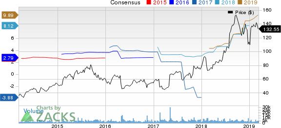 Molina Healthcare, Inc Price and Consensus