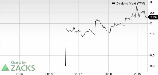 Ally Financial Inc. Dividend Yield (TTM)