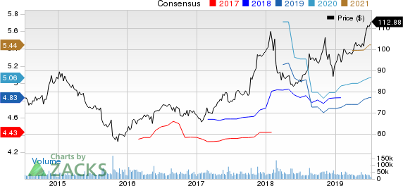 Walmart Inc. Price and Consensus