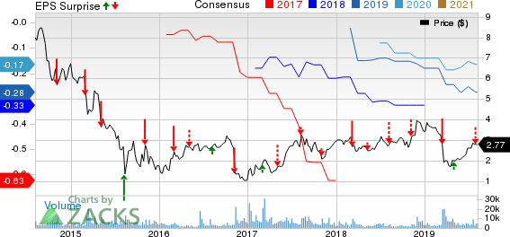BioScrip, Inc. Price, Consensus and EPS Surprise
