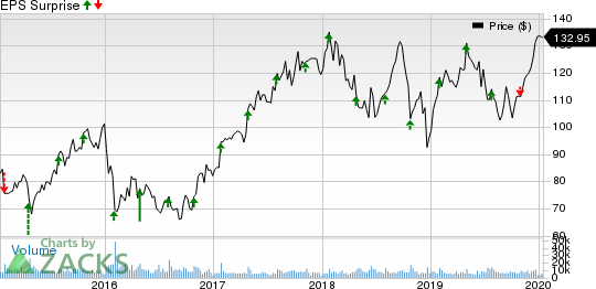 Royal Caribbean Cruises Ltd. Price and EPS Surprise
