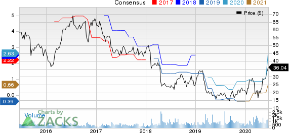 Clearwater Paper Corporation Price and Consensus