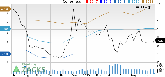 Clovis Oncology, Inc. Price and Consensus