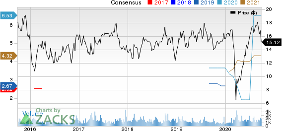 Cowen Group, Inc. Price and Consensus