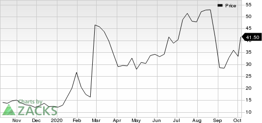 Vir Biotechnology, Inc. Price