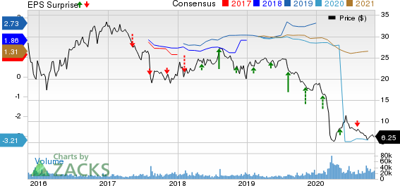 Plains All American Pipeline, L.P. Price, Consensus and EPS Surprise