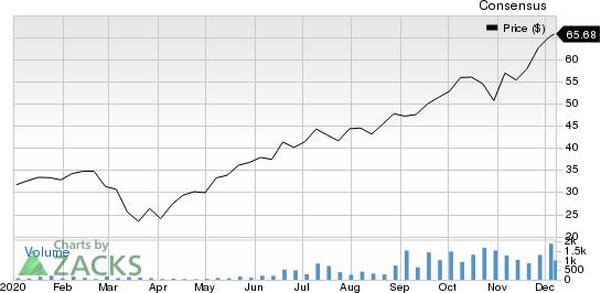 Renaissance IPO ETF Price and Consensus