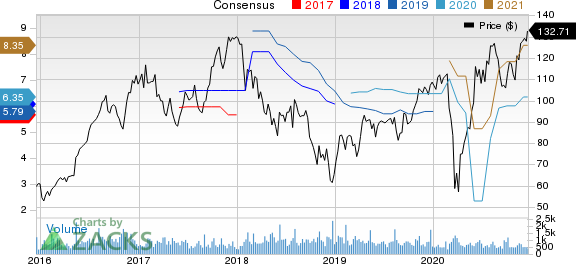 LCI Industries Price and Consensus