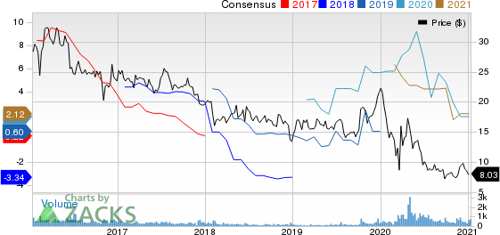 Tsakos Energy Navigation Ltd Price and Consensus