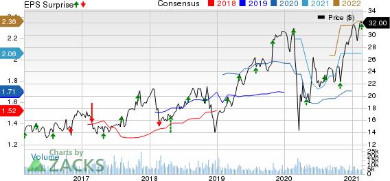 KBR, Inc. Price, Consensus and EPS Surprise