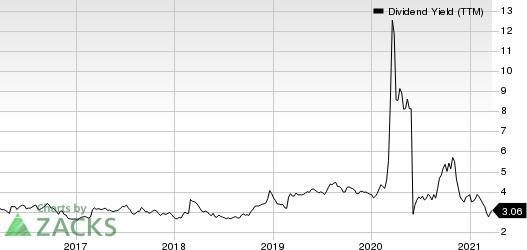 Suncor Energy  Inc. Dividend Yield (TTM)