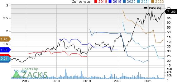 Yandex N.V. Price and Consensus