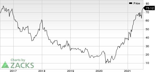 L Brands, Inc. Price