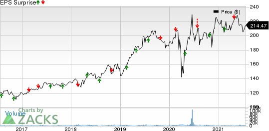 Ecolab Inc. Price and EPS Surprise