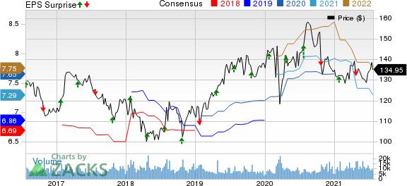 KimberlyClark Corporation Price, Consensus and EPS Surprise