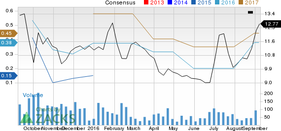 Surging Earnings Estimates Signal Good News for Lifeway Foods (LWAY)