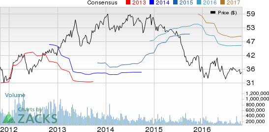 Franklin Resources (BEN) Tops Q4 Earnings, Expenses Fall