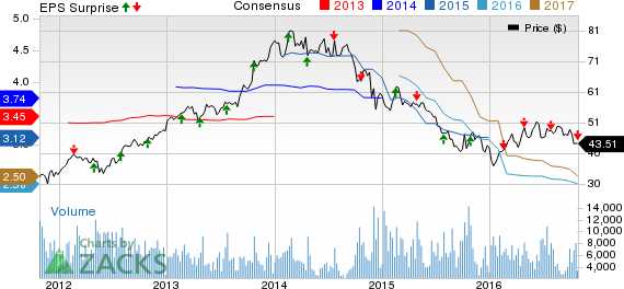 Flowserve (FLS) Q3 Earnings & Revenues Miss, Decline Y/Y