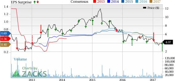 SUPERVALU (SVU) Q4 Earnings & Sales Top Estimates, Stock Up