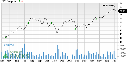 Prologis (PLD) to Post Q2 Earnings: Is a Surprise in Store?