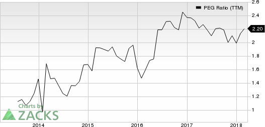 Curtiss-Wright Corporation PEG Ratio (TTM)
