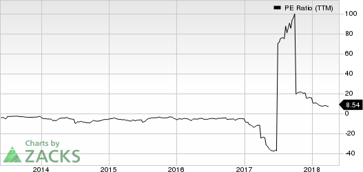 Amtech Systems, Inc. PE Ratio (TTM)
