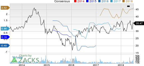 Canadian Natural Resources Limited Price and Consensus