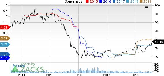 Potash Corporation of Saskatchewan Inc. Price and Consensus