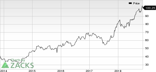 Ross Stores, Inc. Price