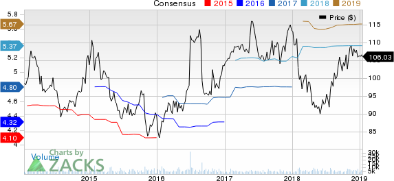 Hershey Company (The) Price and Consensus