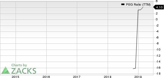 OptimizeRx Corp. PEG Ratio (TTM)