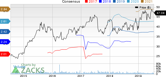 Hologic, Inc. Price and Consensus