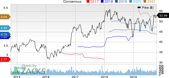 BB&T Corporation Price and Consensus