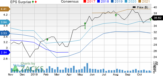 Legg Mason, Inc. Price, Consensus and EPS Surprise