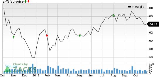 Magellan Midstream Partners, L.P. Price and EPS Surprise