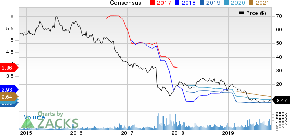 Teva Pharmaceutical Industries Ltd. Price and Consensus