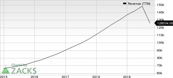 Alphabet Inc. Revenue (TTM)