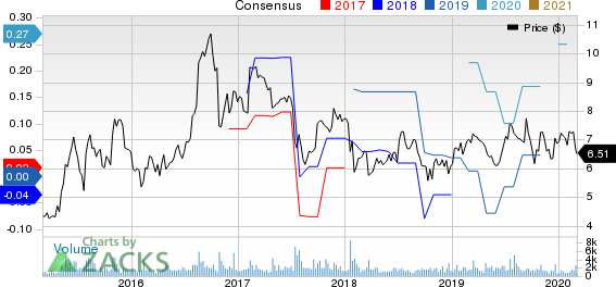 A10 Networks, Inc. Price and Consensus