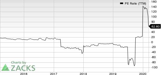 Medallion Financial Corp. PE Ratio (TTM)