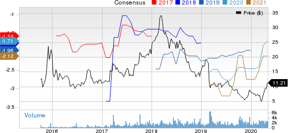 CytomX Therapeutics, Inc. Price and Consensus