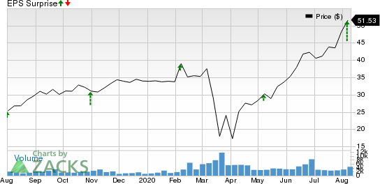PennyMac Financial Services, Inc. Price and EPS Surprise